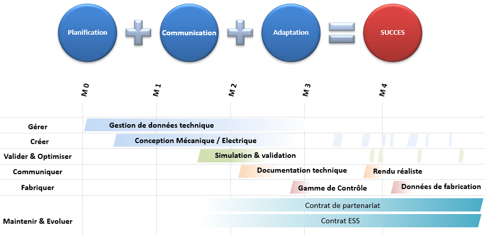 Calendrier personnalise formation SolidWorks